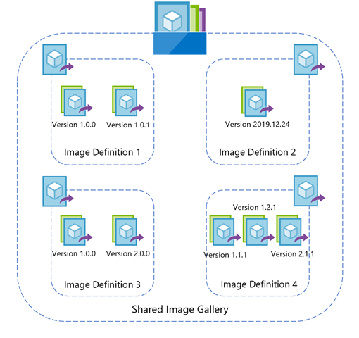 Hierarchy of resources in Azure Shared Image Gallery.