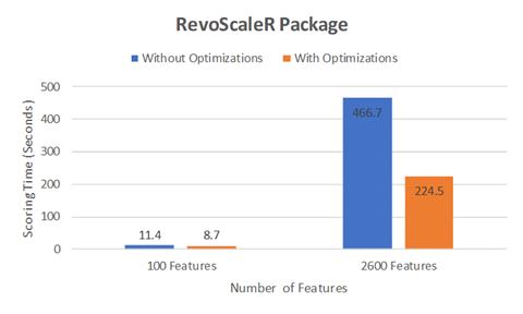 RevoScaleR results