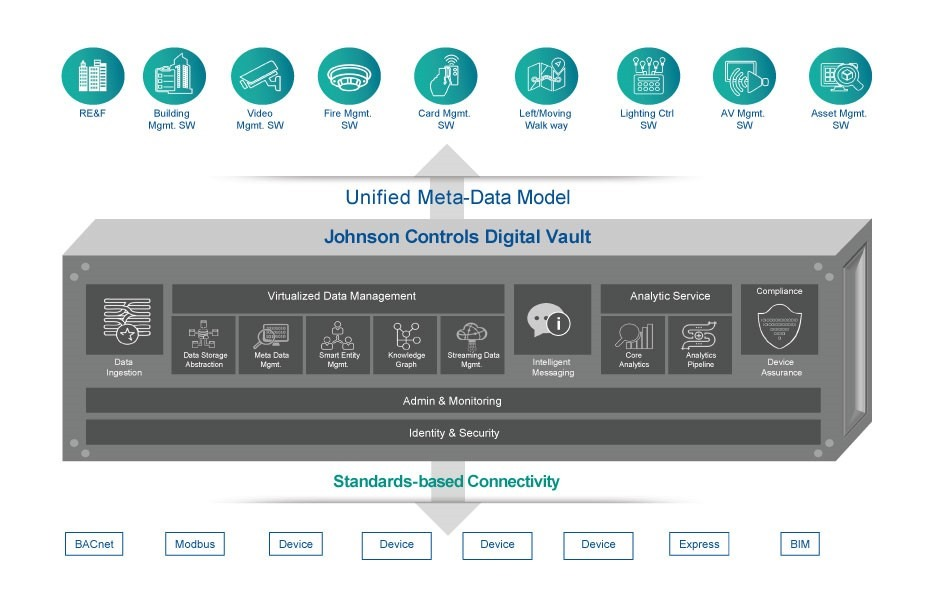Johnson Controls Digital Vault technical architecture