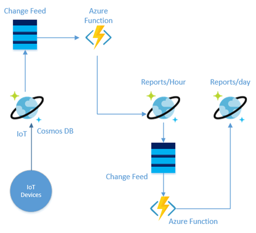 Solution diagram showing use Azure Cosmos DB's change feed and Azure Function to aggregate the data per hours and then store the aggregated data in another collection