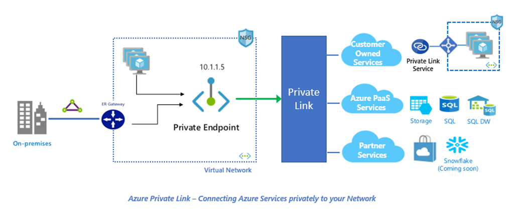 Diagram showing the Private Link topology. Starting from services attached to Private Link, then linked and made available in the customer VNet through a Private Endpoint.