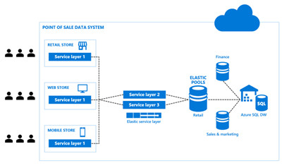 Solution architecture with Azure SQL Datawarehouse
