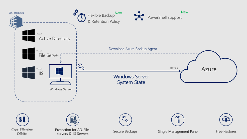 Windows-Server-System-State-Backup-Azure-Backup