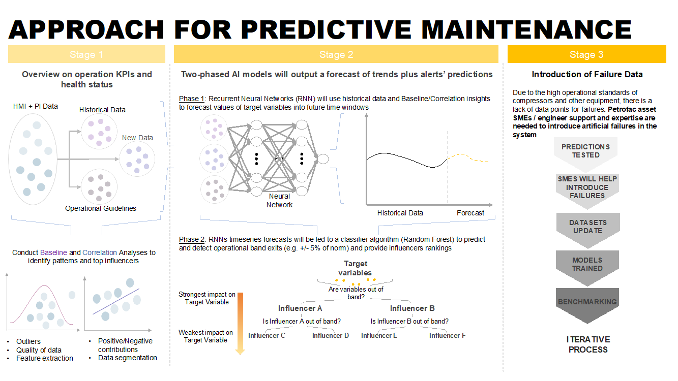 Approach for Predictive Maintenace