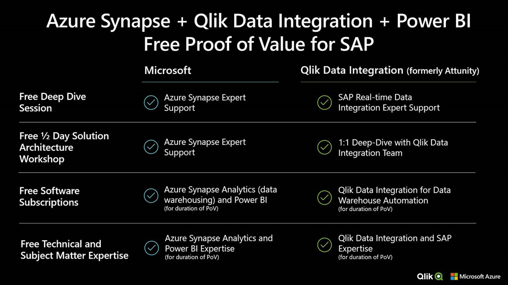 White text on black background: Azure Synapse and Qlik Data Integration and Power BI Free proof of value for SAP.
