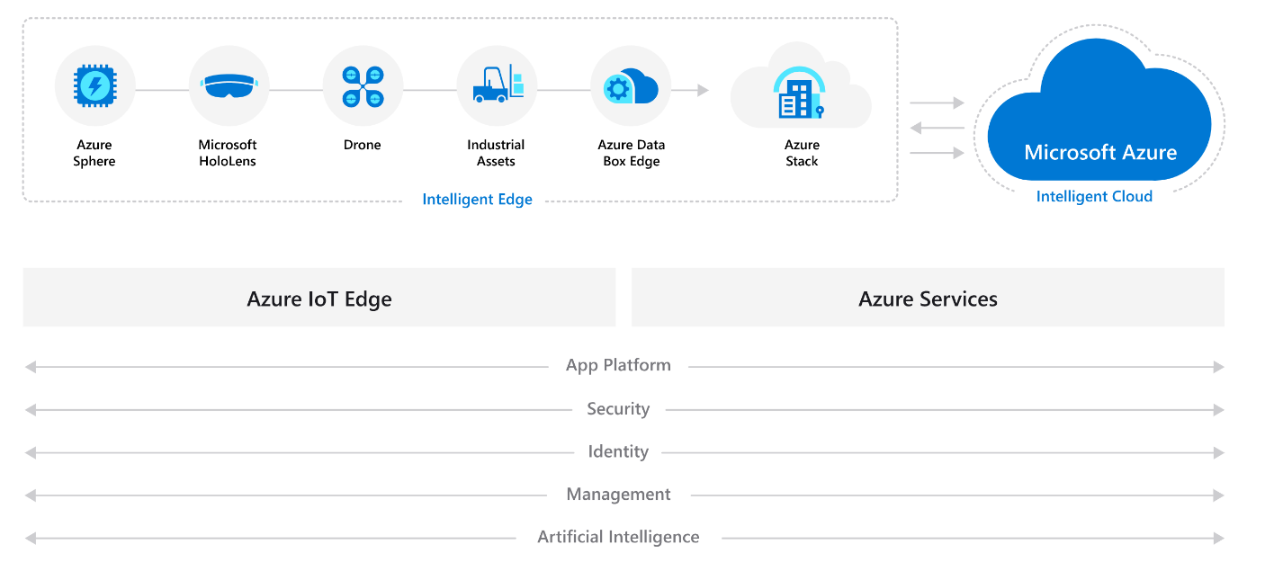 Diagram showing relationship of Azure IoT             Edge and Azure Services