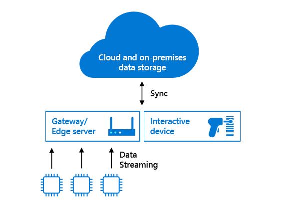 Affichage de l'organigramme Azure SQL Database Edge s'exécutant sur des appareils interactifs, ainsi que des passerelles et des serveurs à la périphérie