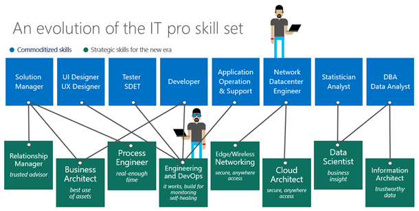 Figure 2. The evolution of the IT pro in the cloud