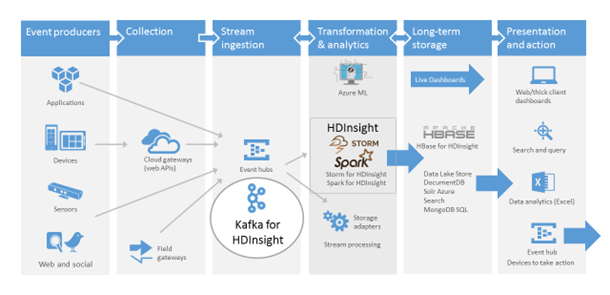 Kafka for Azure HDInsight now public preview – Cloud Data