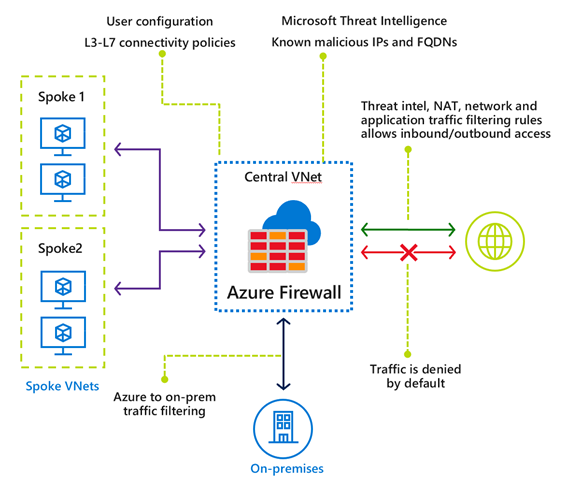 Flowchart display of Azure Firewall concept architecture