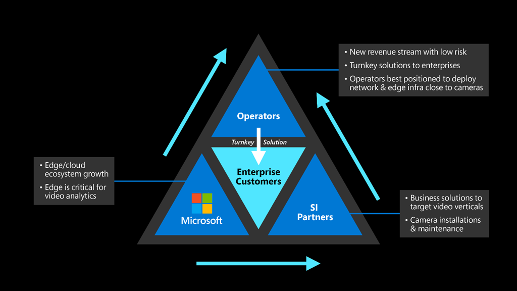 The figure illustrates the coming together of 5G Operators, Azure edge video services and Systems Integrators (SIs) to offer future video analytics services to various industries.