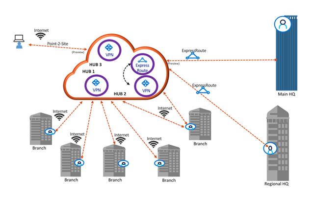 Azure Virtual WAN simplifie toute votre connectivité