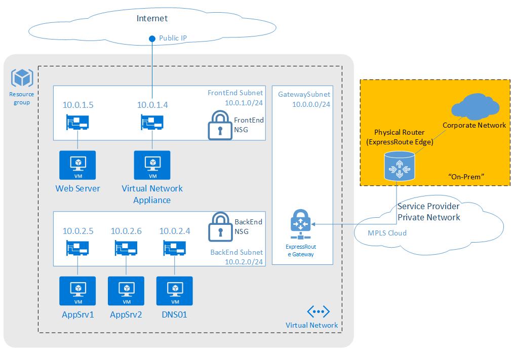Azure Network Security Blog Microsoft Azure
