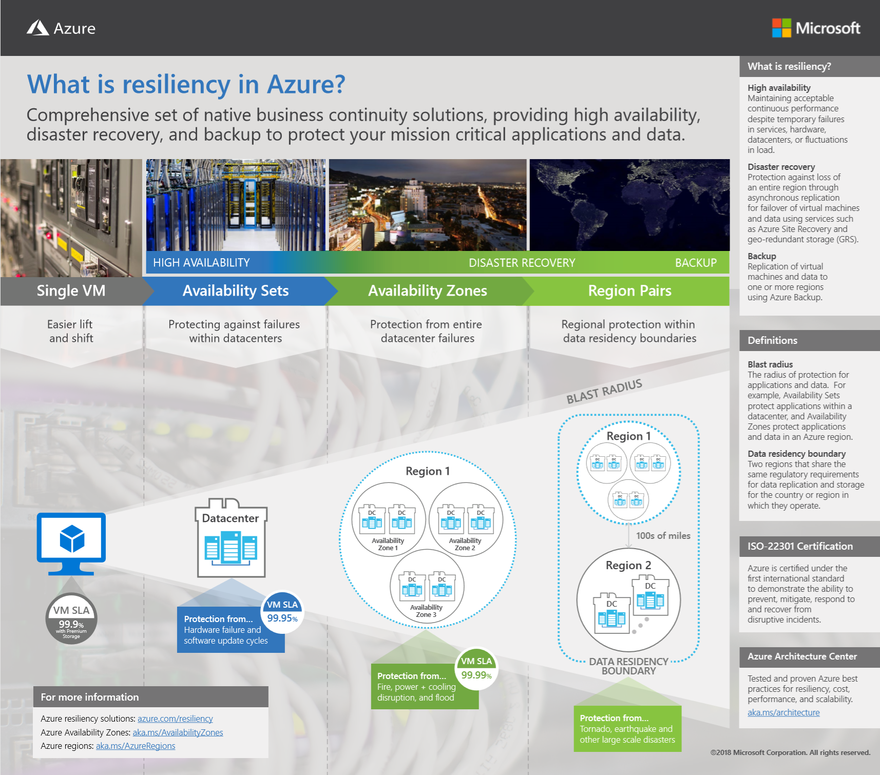 Azure Availability Zone