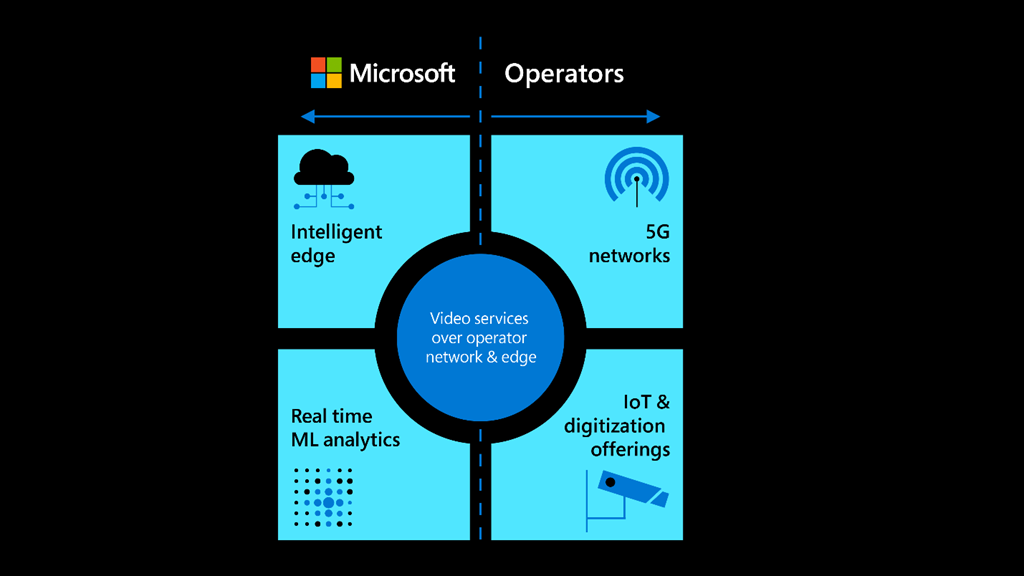 Illustrates that the investments of 5G operators and Microsoft are aligned