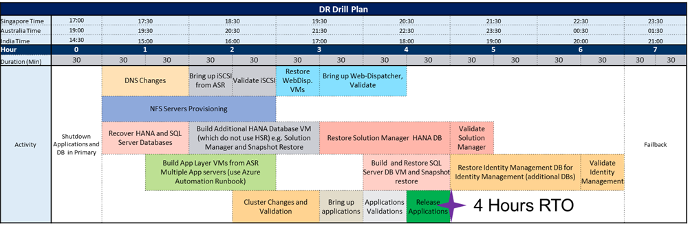 A screenshot of an example DR drill plan.