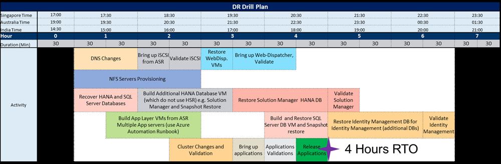 DR ドリル計画の例を示すスクリーンショット