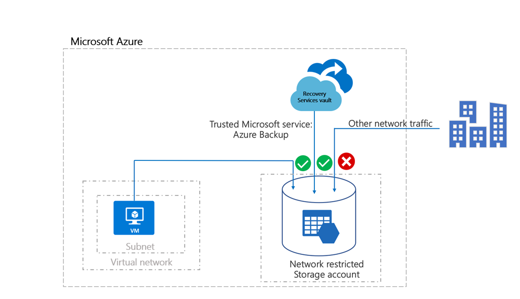 Azure Backup Now Supports Storage Accounts Secured With