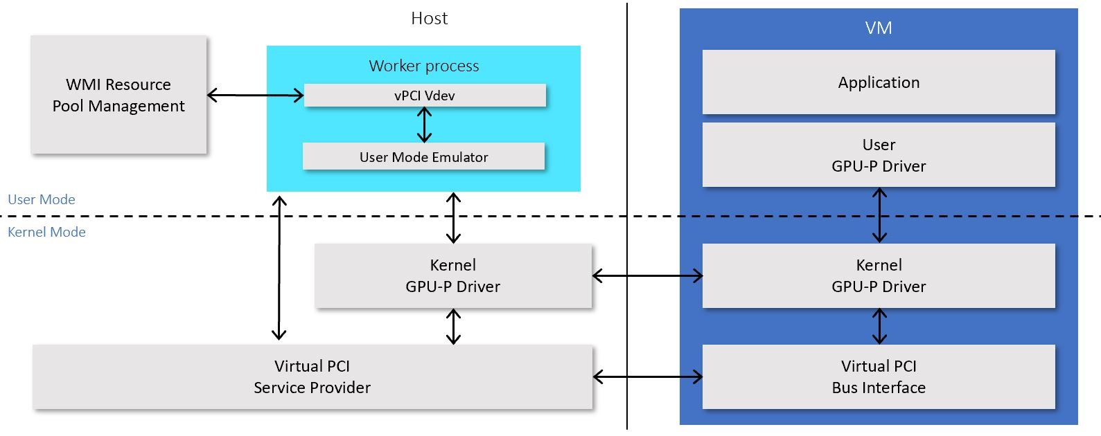 The diagram describes the interactions between the host and the guest SR-IOV drivers for GPU partitioning