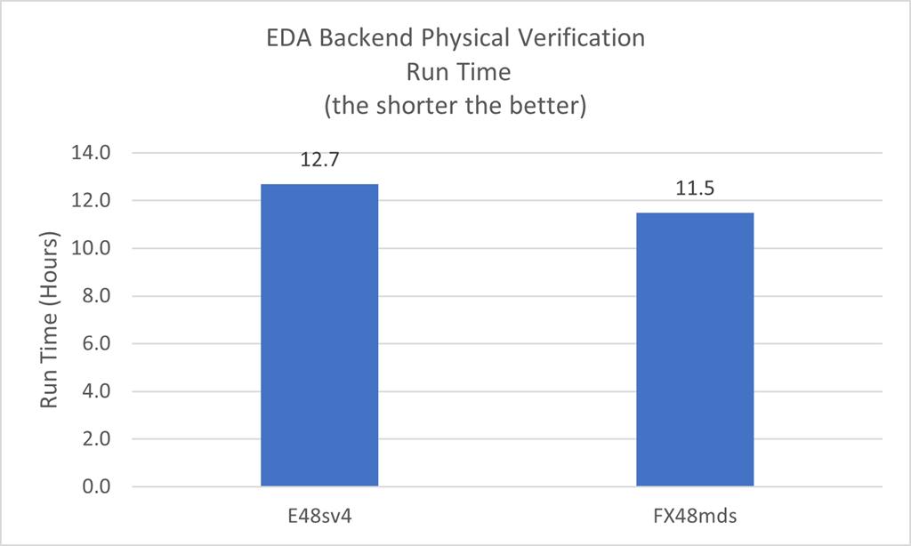 EDA Backend Physical Verification benchmark chart for FX VM