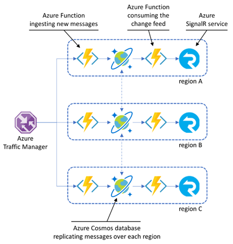 Diagram showing the Azure services used to create the chat bot and how they interact