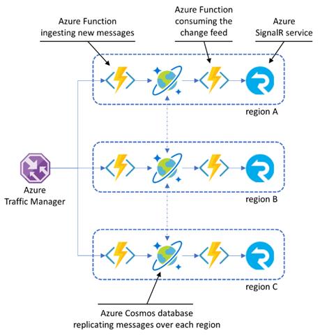 チャットボットの作成に使用されたAzureサービスとそれらがどのように対話するかを示す図
