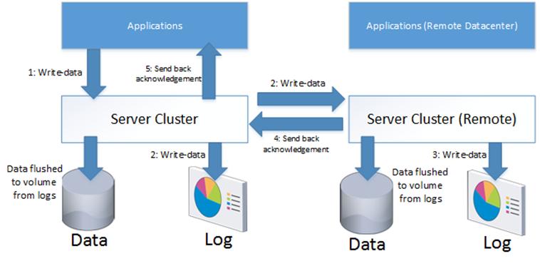 Storage Replica Server 2016
