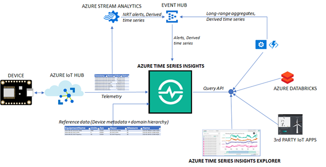 Azure Time Series Insights block diagram