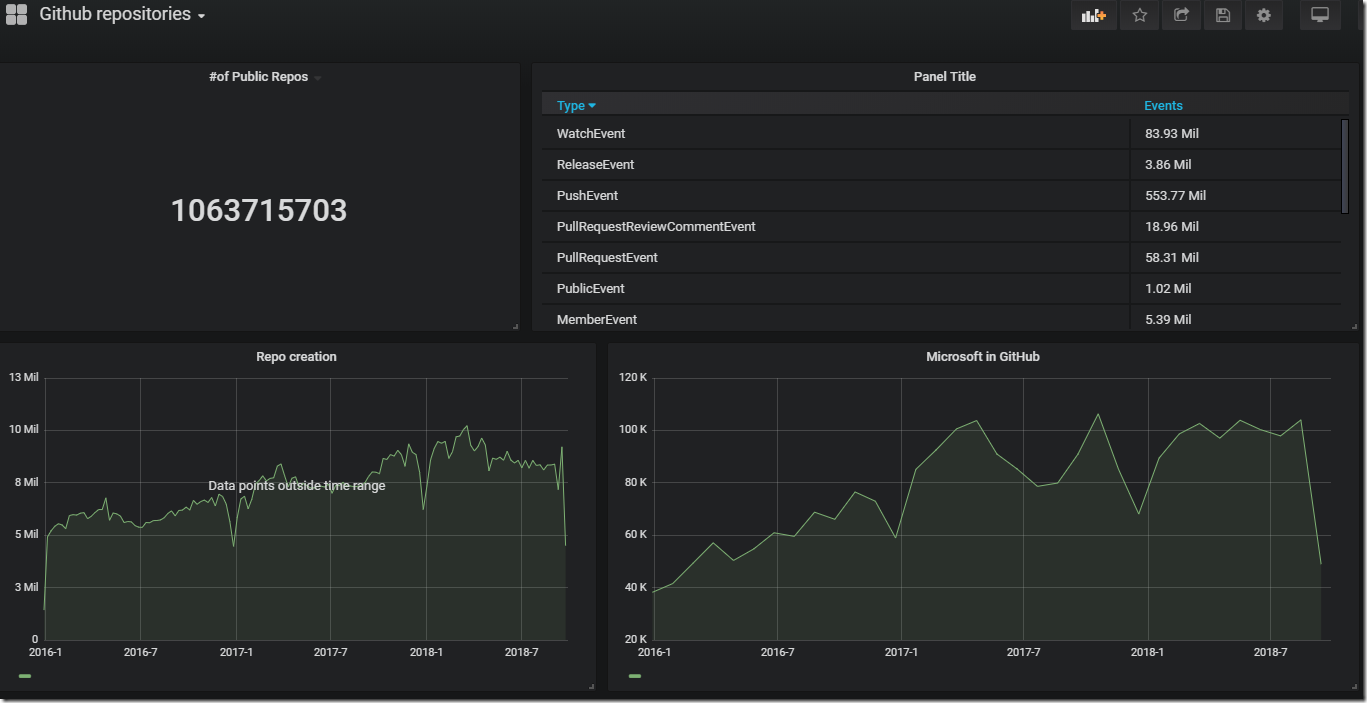 Final version of sample Grafana dashboard panel screenshot
