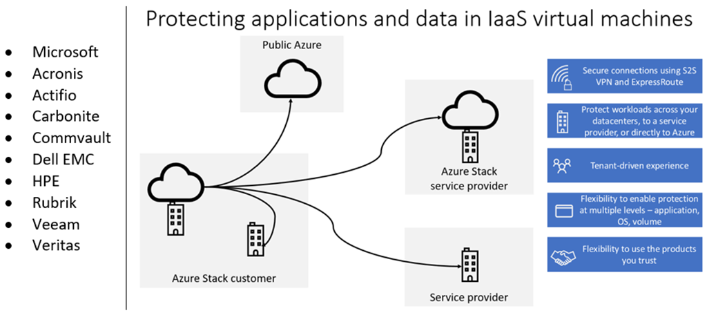 IaaS-virtual-machines