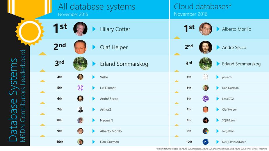 SQL Leaderboards - Nov