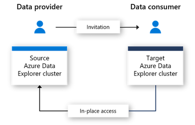 In-place sharing with Azure Data Share.