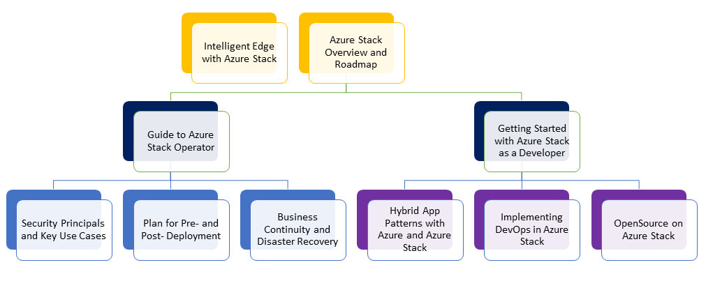 Azure Stack learning map diagram