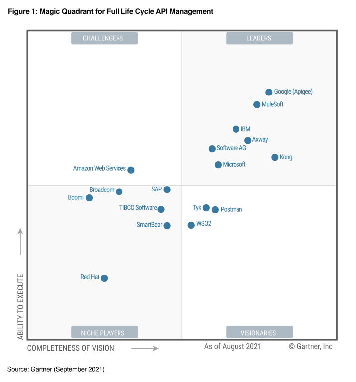 Image depicts the Gartner Magic Quadrant for Full Lifecycle API Management graphic with Microsoft in a Leader position.