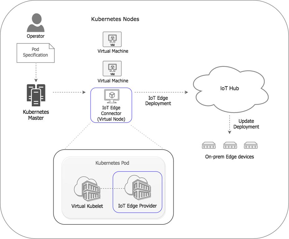 manage azure iot edge deployments with kubernetes