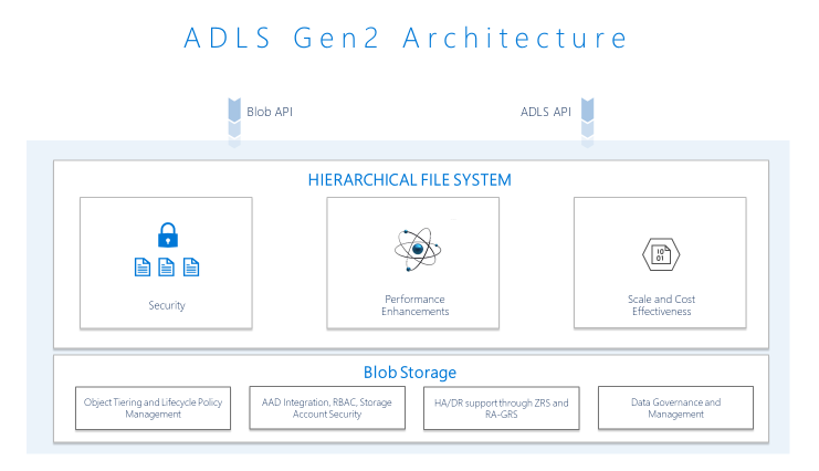 ADLS Gen2 Architecture diagram