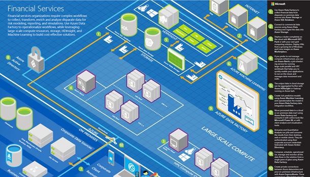 Azure HPC: Financial Services Blueprint