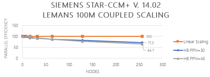 Graph of Siemens Star-CCM+ V.14.02 Le Mans 100M couple scaling - parallel efficiency vs nodes