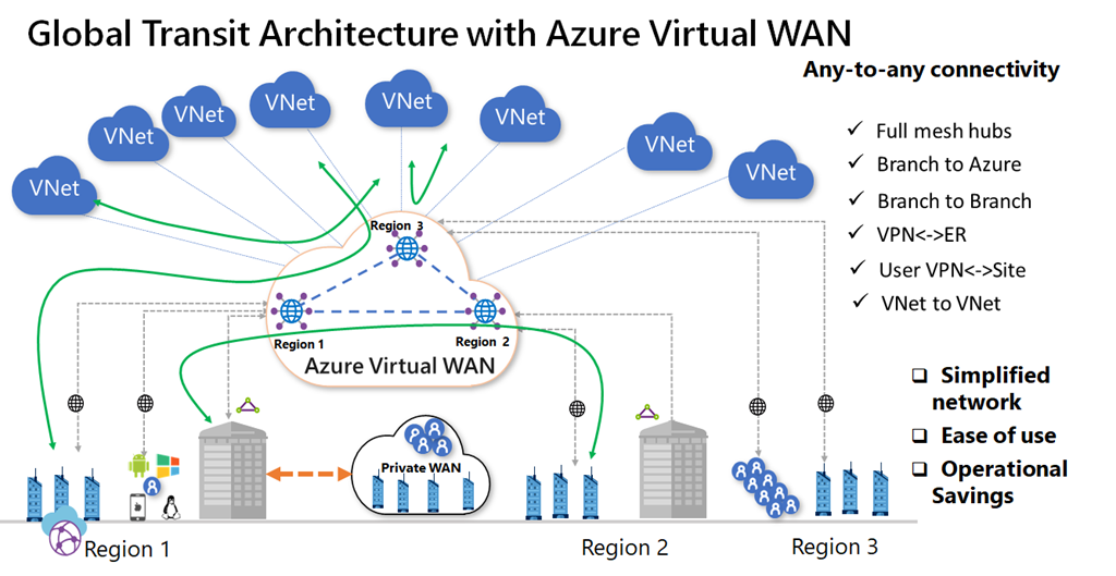 Global Transit Architecture with Azure Virtual WAN