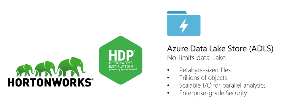 hortonworks-azure-data-lake-store