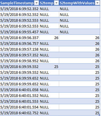 The concluding query fills in the null values using the LAG analytic function.