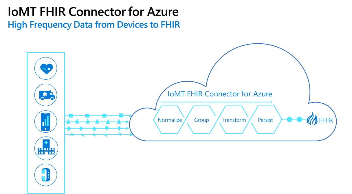 An illustration of medical data being connected to FHIR with IoMT FHIR Connector for Azure