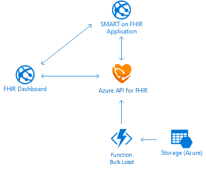 Diagram displaying SMART on FHIR applications