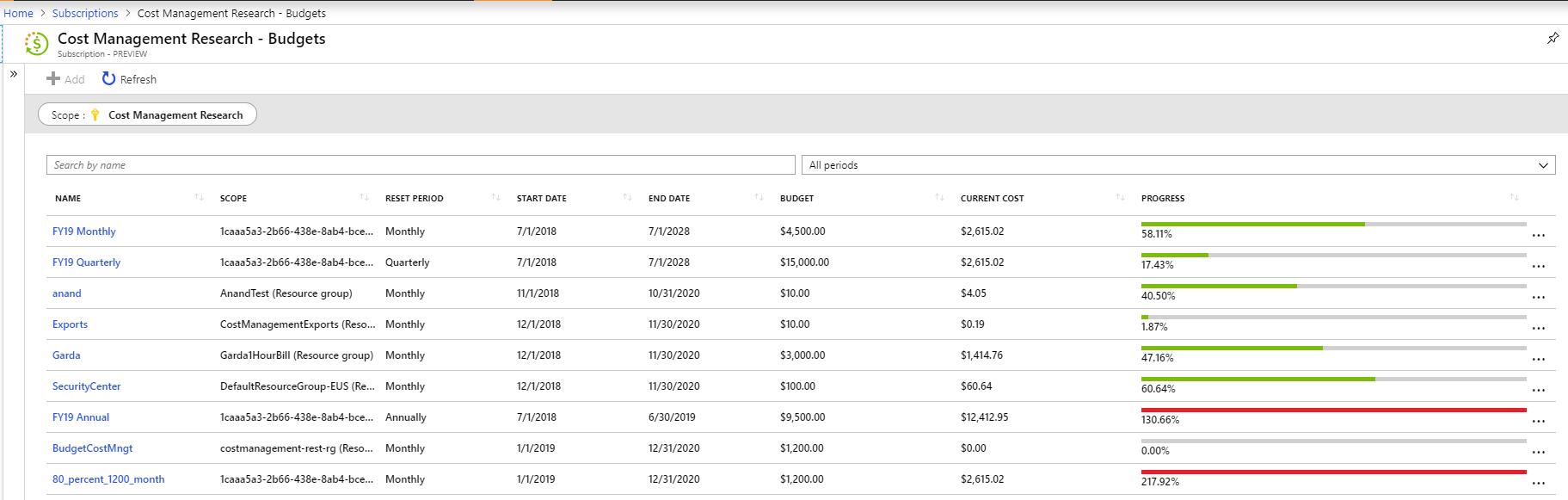 Azure Cost Management の予算