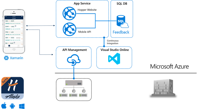 Go Mobile With Azure App Service And Xamarin Blog