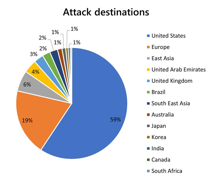 Attack destinations