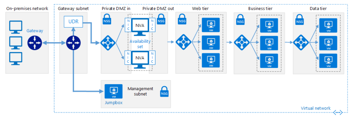 Flowchart example of a hybrid network that extends an on-premises network to Azure