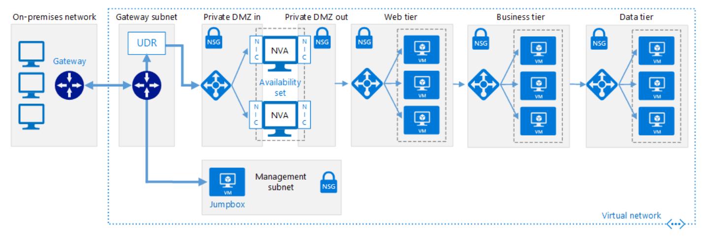 オンプレミス ネットワークを Azure に拡張するハイブリッド ネットワークのフローチャートの例