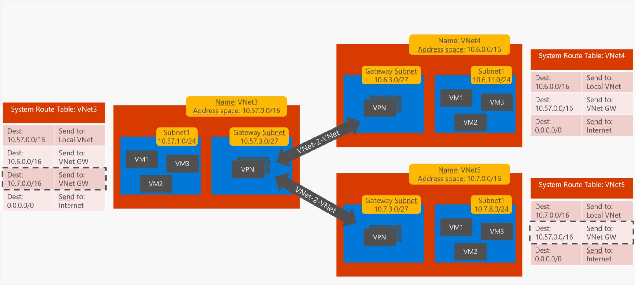2.VNet-VNet-VPN-multi-VNet_thumb[2]