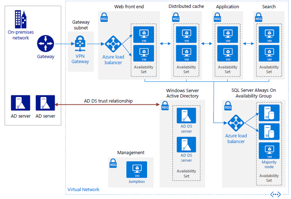 Reference Architecture for a high availability SharePoint Server 2016 farm in Azure